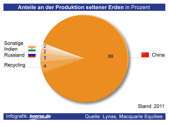 Anteile an der Produktion Seltener Erden